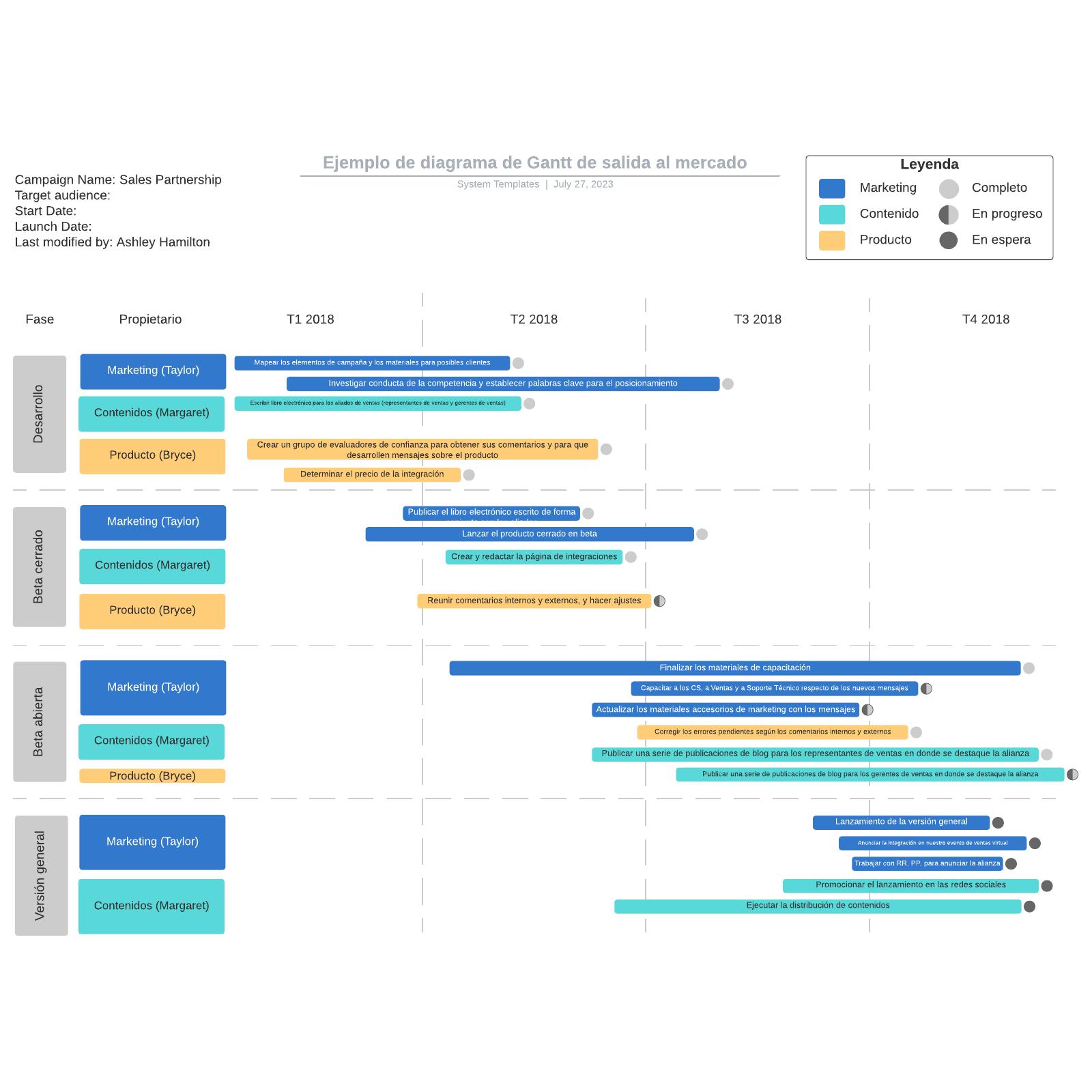 Ejemplo de diagrama de Gantt de salida al mercado