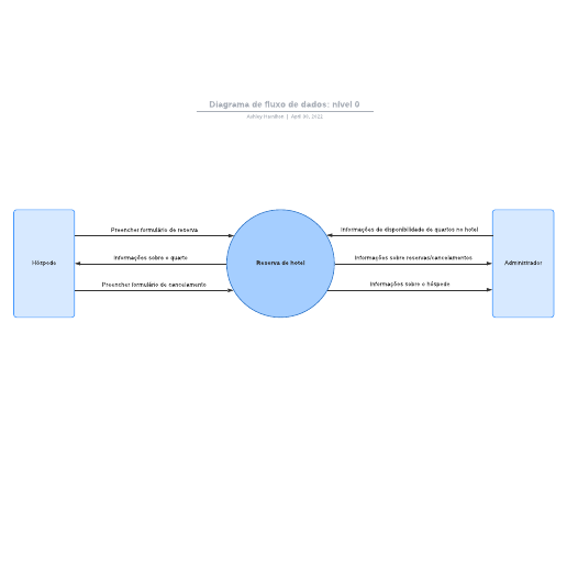Diagrama de fluxo de dados: nível 0