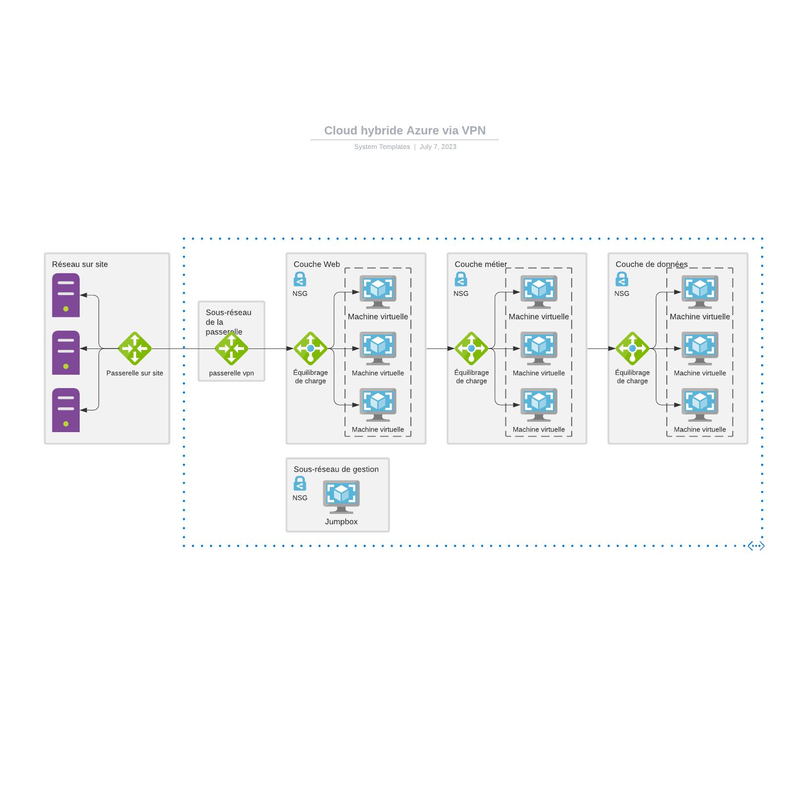 exemple de Cloud hybride Azure via VPN