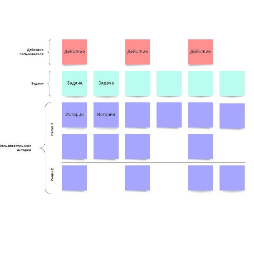 Шаблон карты пользовательских историй