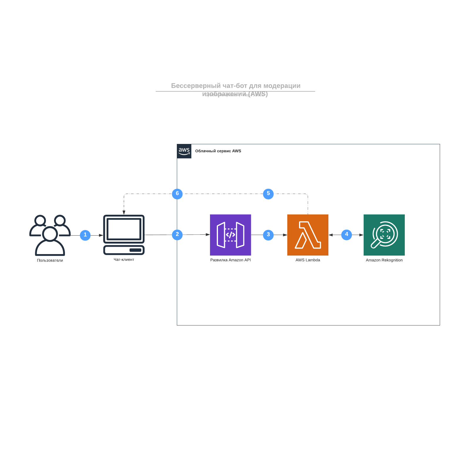 Бессерверный чат-бот для модерации изображений (AWS)