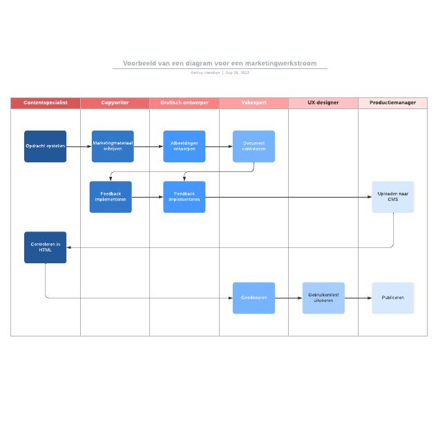 Voorbeeld van een diagram voor een marketingwerkstroom
