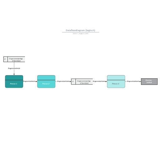 Dataflowdiagram (logisch)