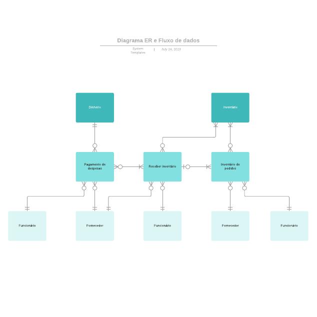 Diagrama ER e Fluxo de dados