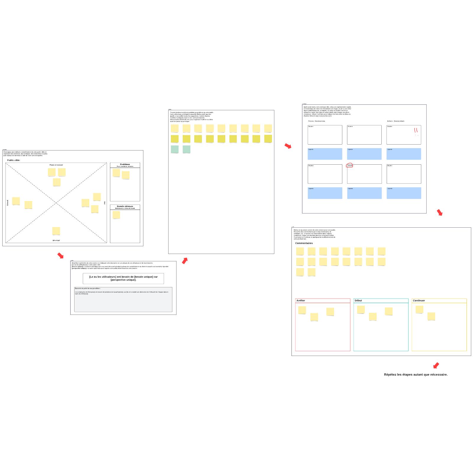 Modèle de processus de design thinking