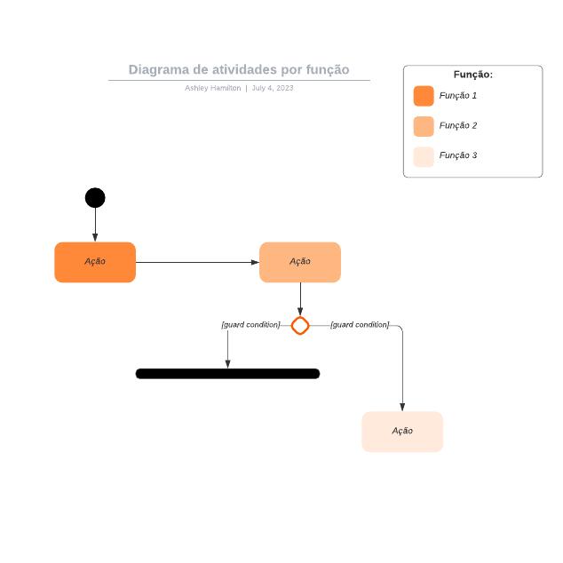 Diagrama de atividades por função