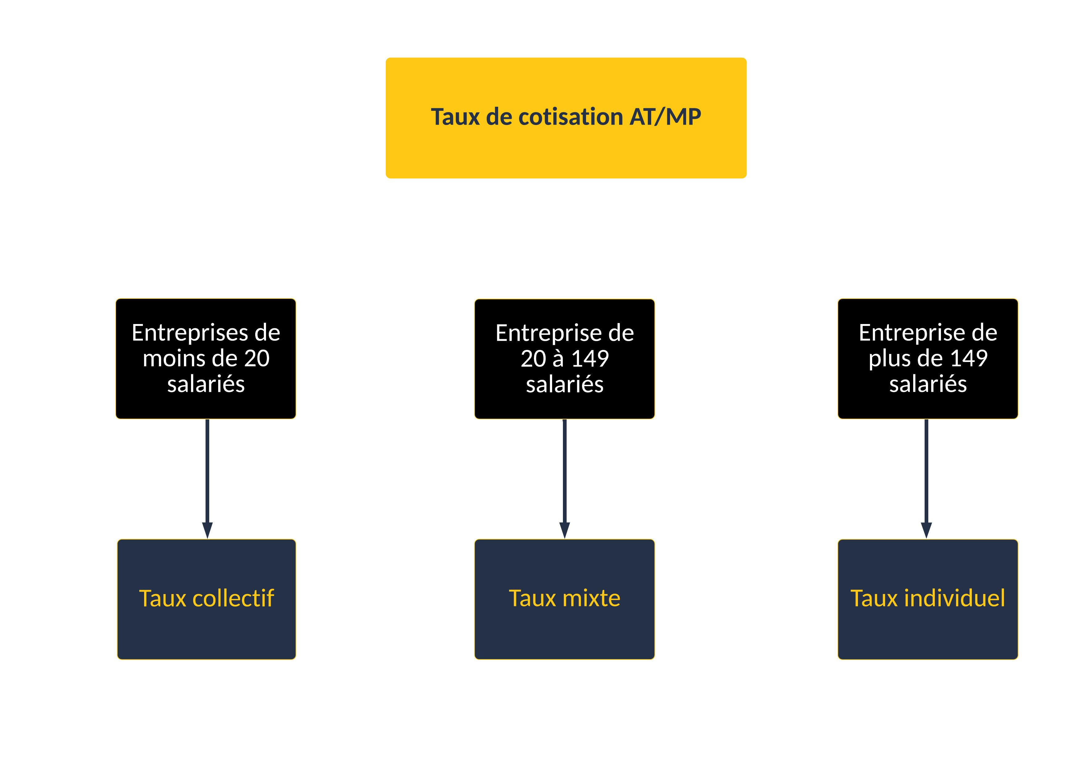 Taux de cotisation ATMP