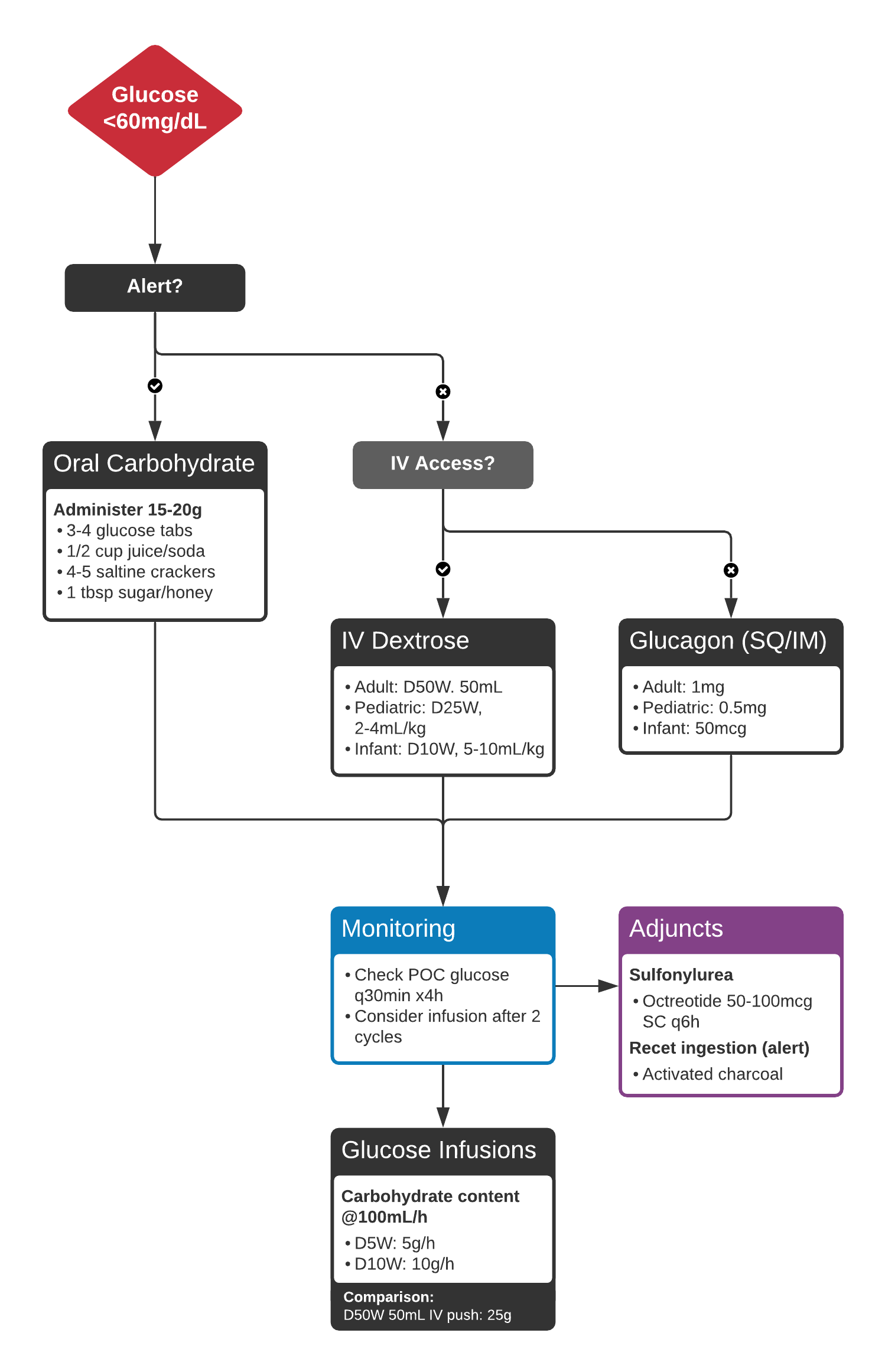 An algorithm for the management and monitoring of hypoglycemia