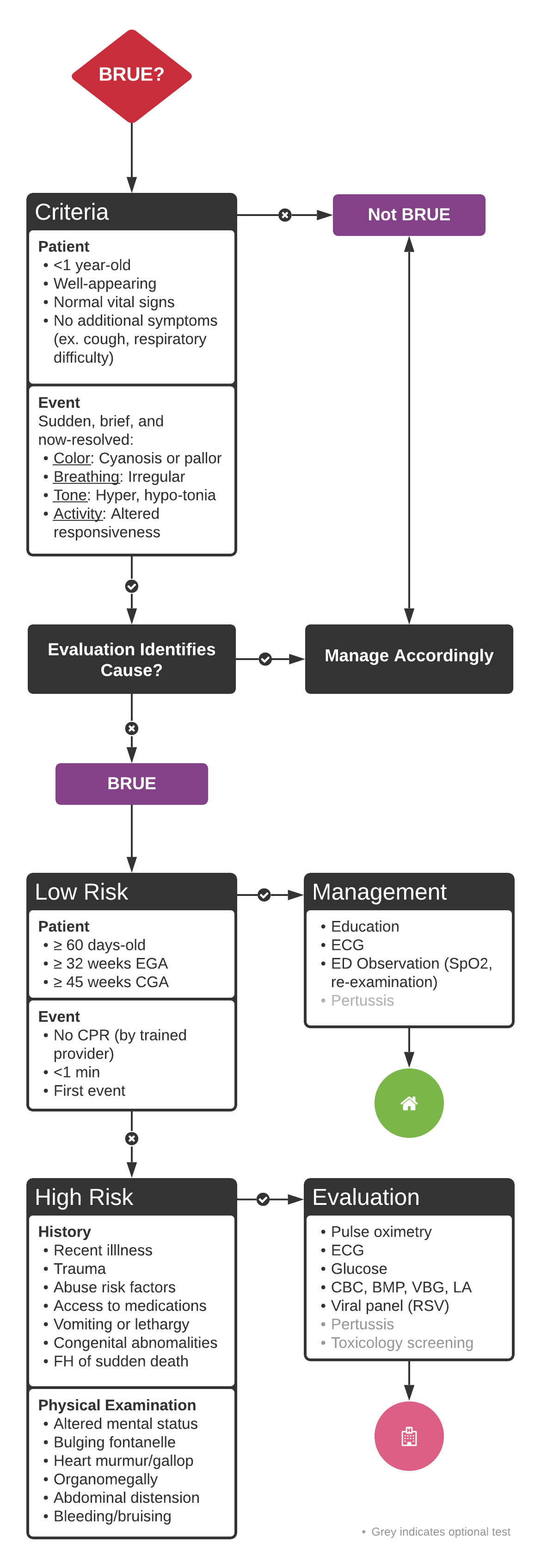 An Algorithm for the Evaluation and Management of Brief Resolved Unexplained Events (BRUE)