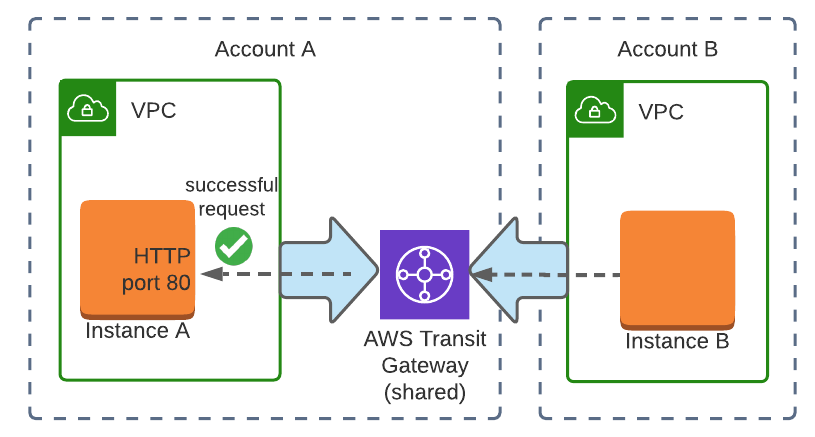 Transit gateway cross-account overview