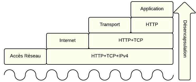 Désencapsulation TCP/IP