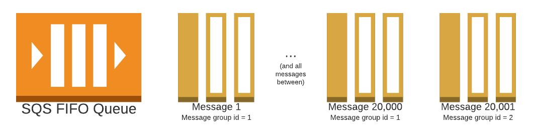 FIFO maximum in flight messages