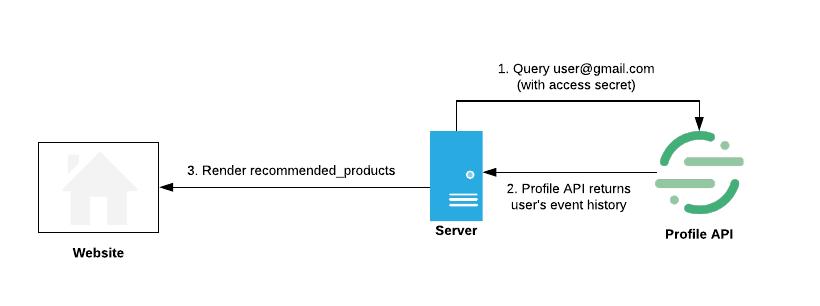 Server-side Personalization