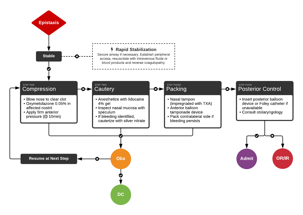 Algorithm for the Management of Epistaxis