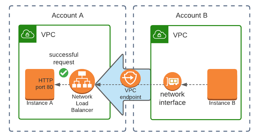 VPC endpoint cross-account overview