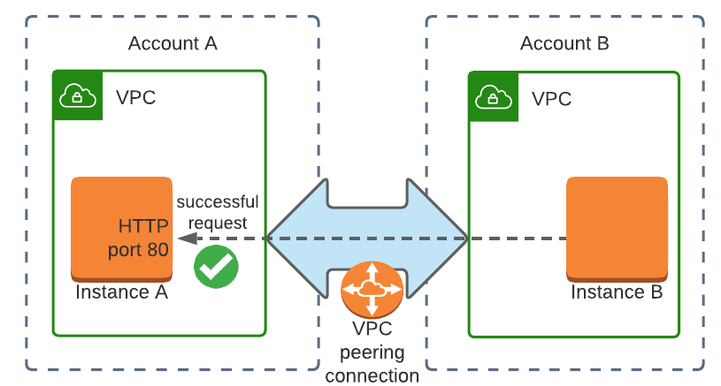 VPC peering connection overview