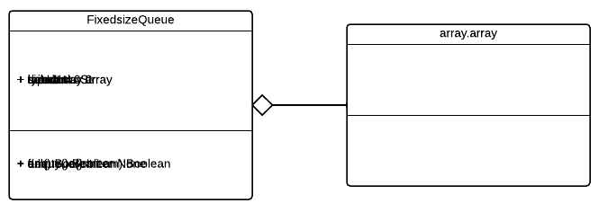 Fixed-Size Queue Class Diagram