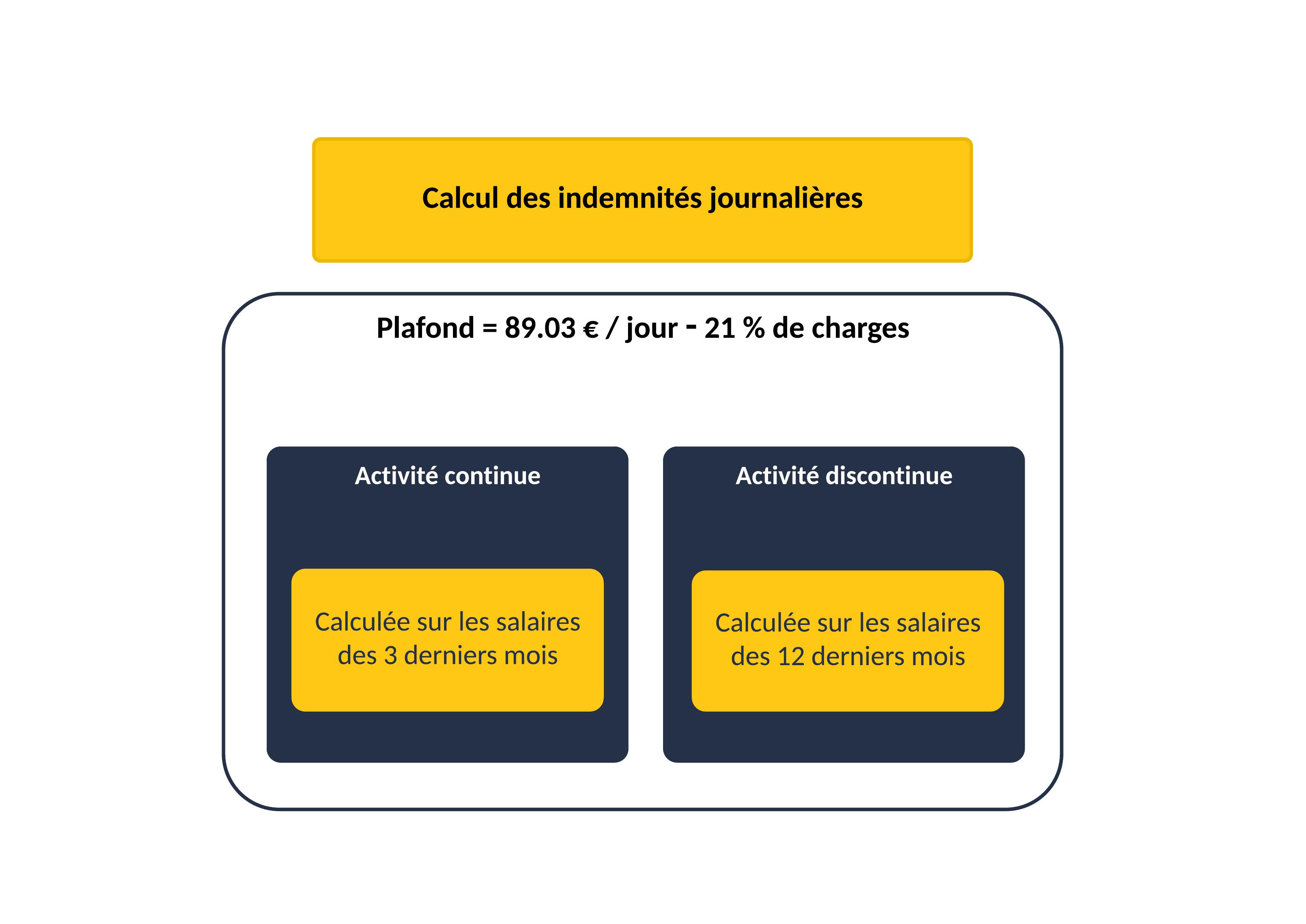Calcul des indemnités journalières