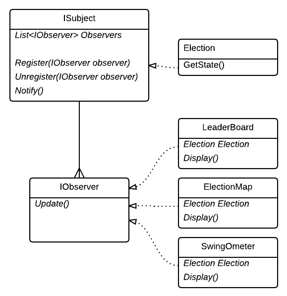 Observer pattern for election data