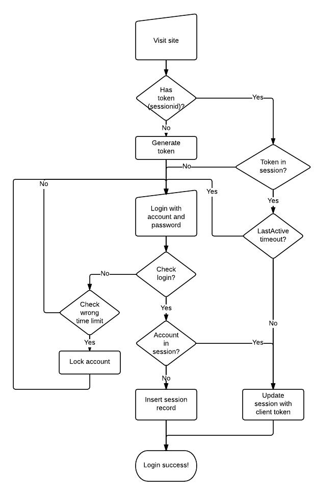 用户登录流程