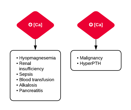 Differential Diagnosis of Hypo and Hypercalcemia