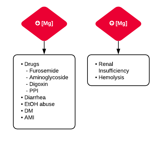 Differential diagnosis of hypo and hypermagnesemia