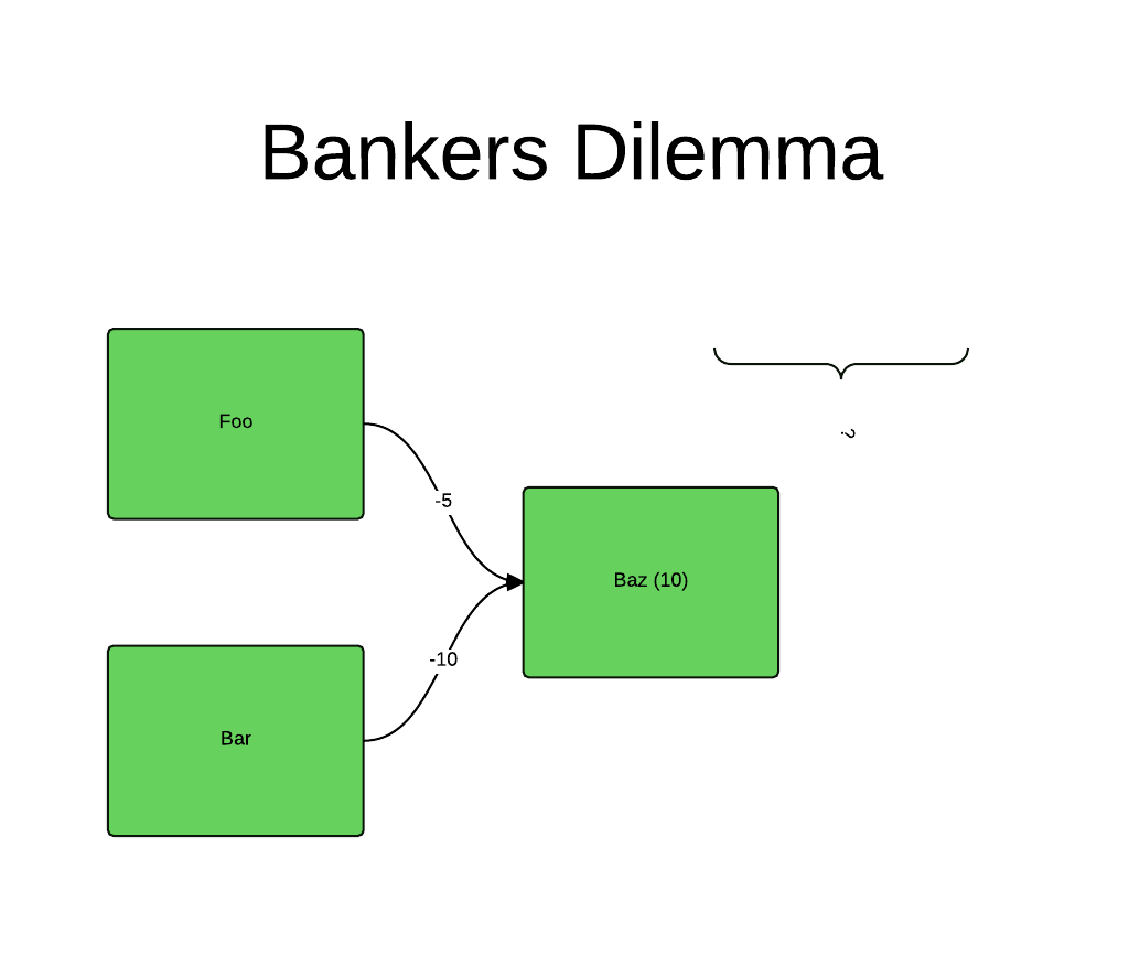 Bankers Dilemma