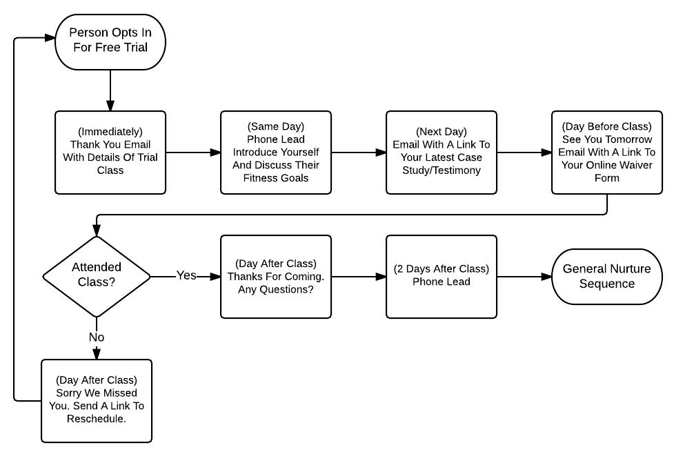 Inbound Marketing Secrets info-graph