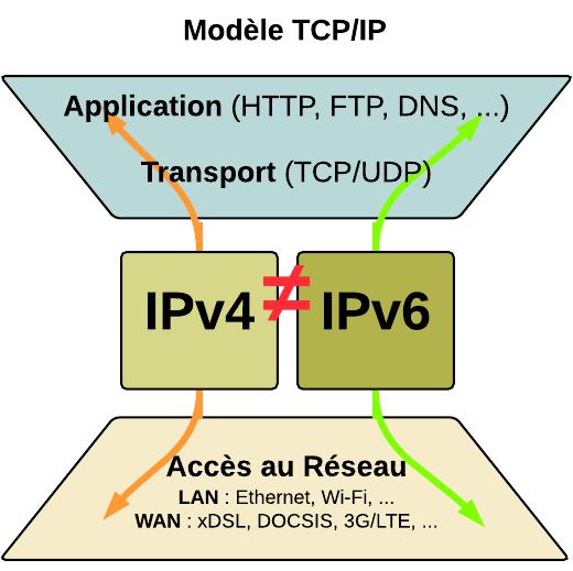 Modèle TCP/IP comme entonnoir
