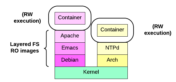 Images et containers