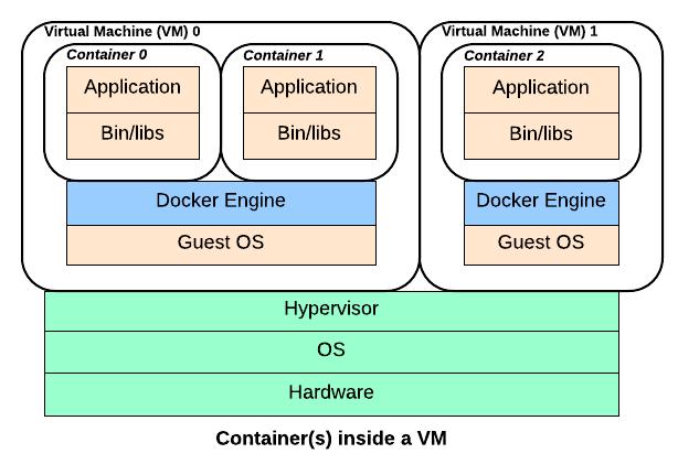 Un ou des containers dans une machine virtuelle (VM)