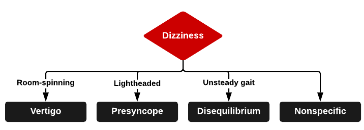 Types of Dizziness