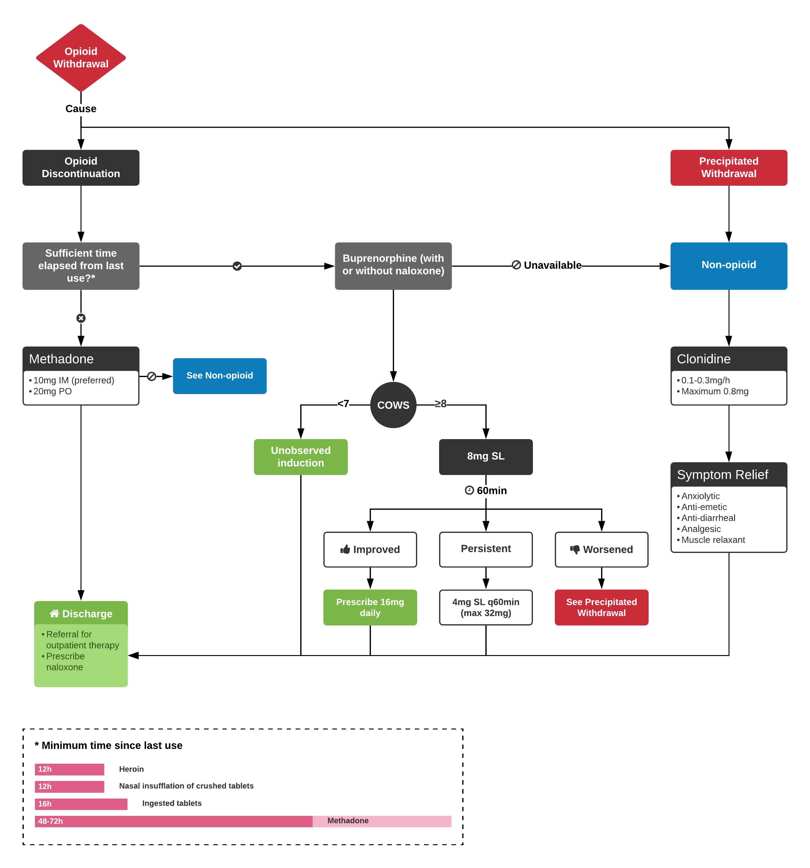 An Algorithm for the Management of Opioid Withdrawal