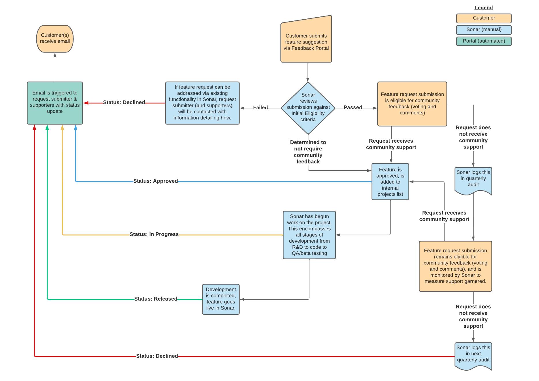 sonar feedback request approval flow chart