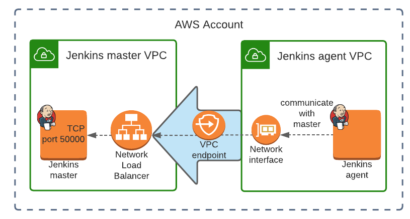 VPC endpoint Jenkins agent to master communication