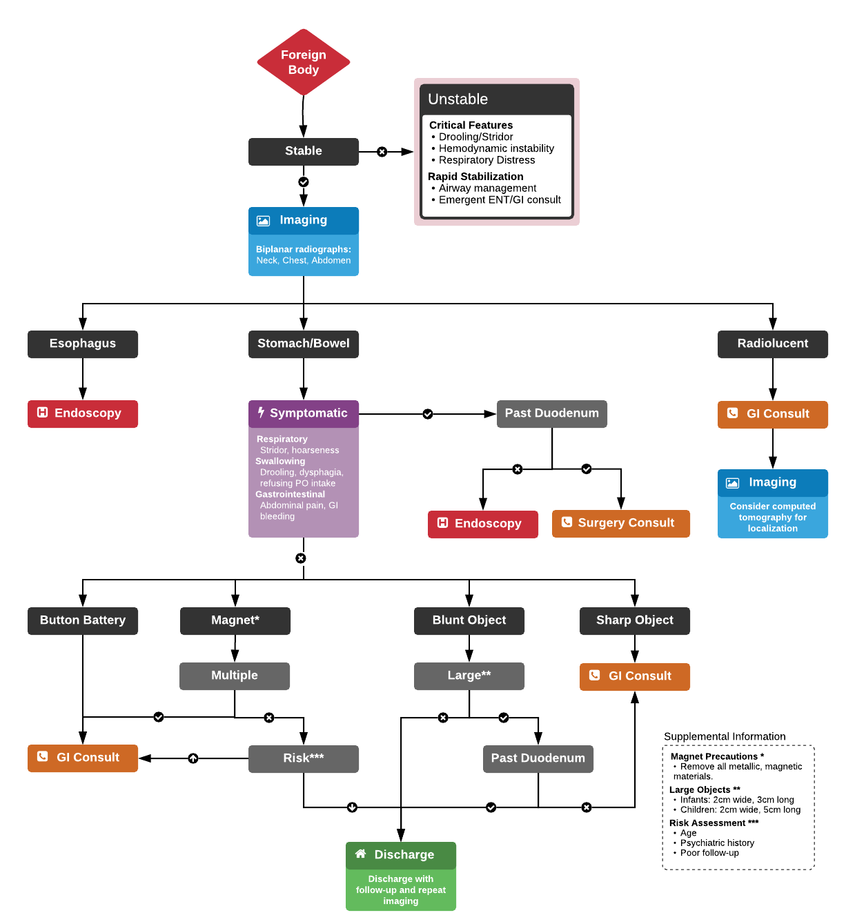 Algorithm for the Management of Pediatric Foreign Body Ingestion