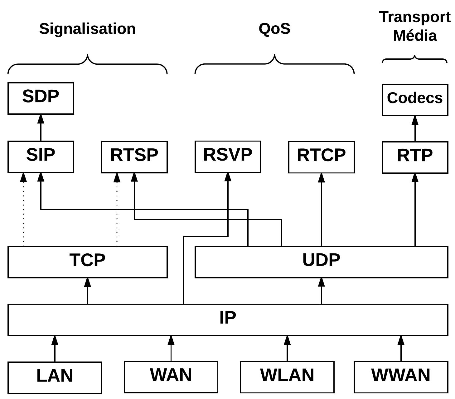Protocoles VoIP