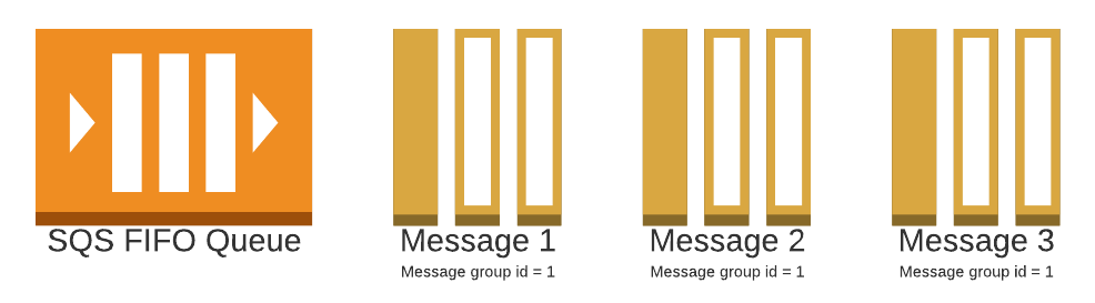 SQS FIFO queue with 3 messages