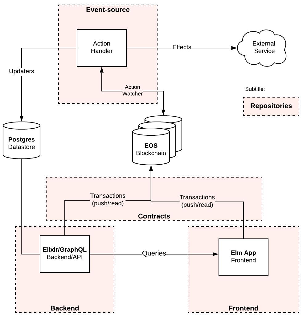 Cambiatus Data Flow