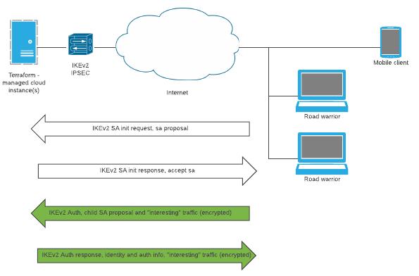 Strongswan VPN IKEv2