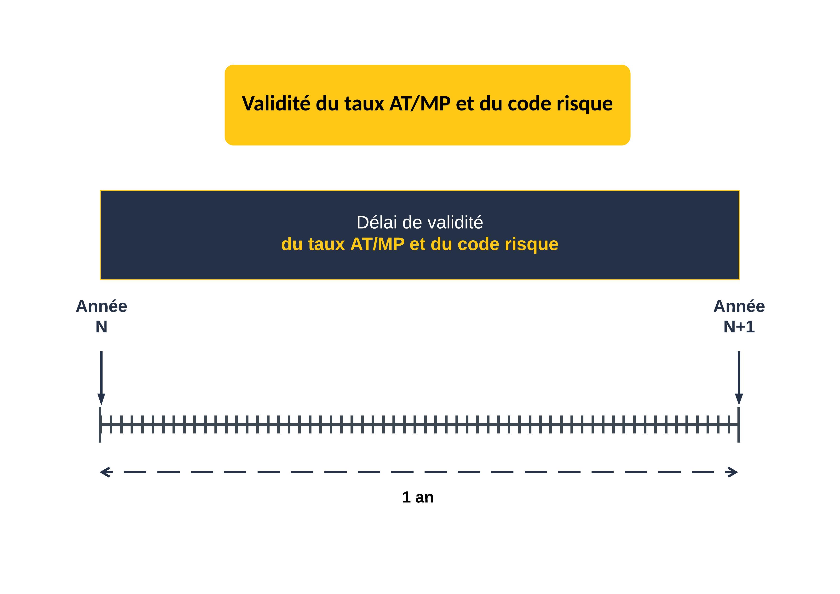 Validité du taux AT/MP et du code risque