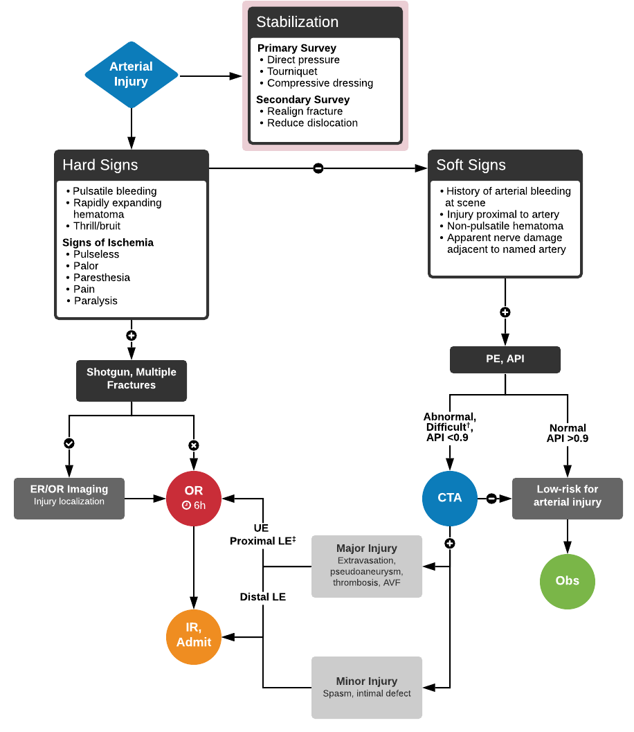 Algorithm for the Evaluation of Arterial Injury