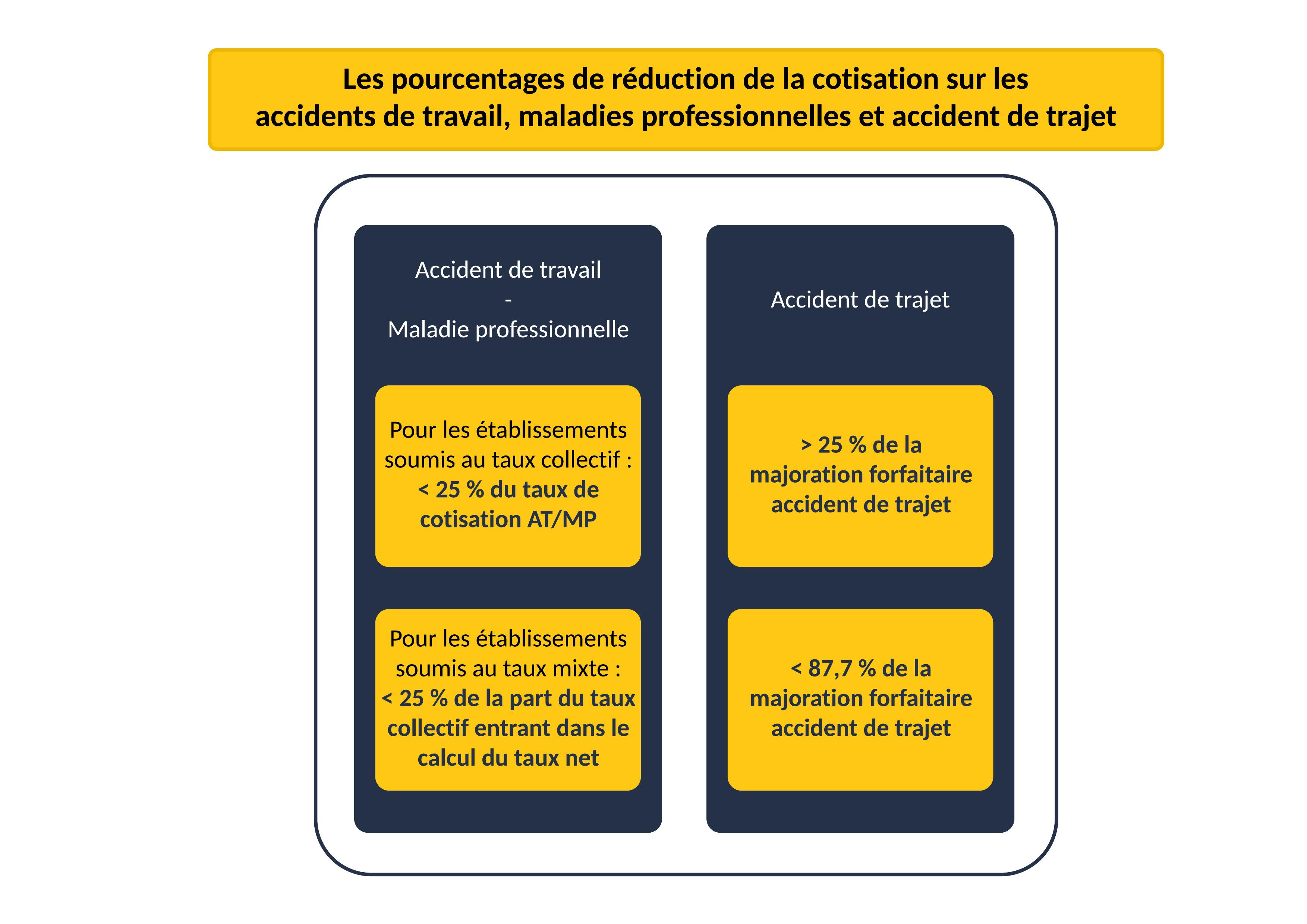 Les pourcentages de réduction de la cotisation