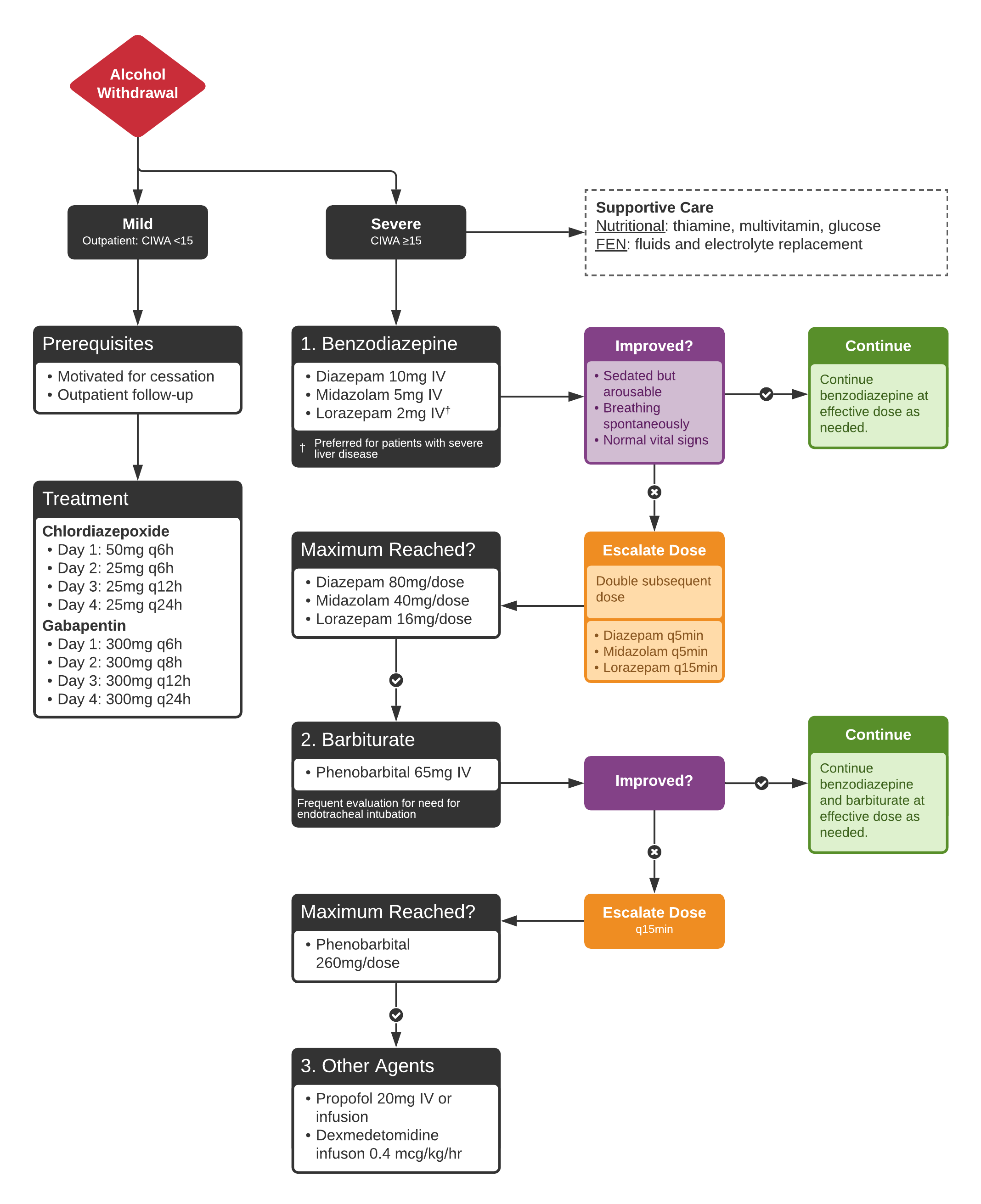 Algorithm for the Management of Sedative-Hypnotic Withdrawal
