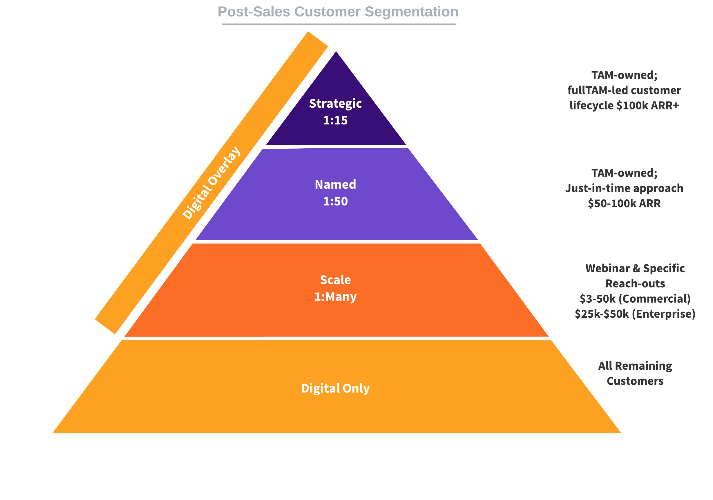 Post-Sales Customer Segmentation