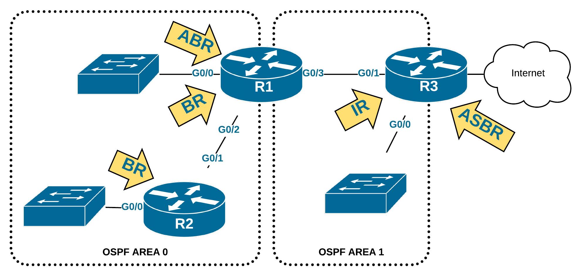 IR BR ABR ASBR OSPF