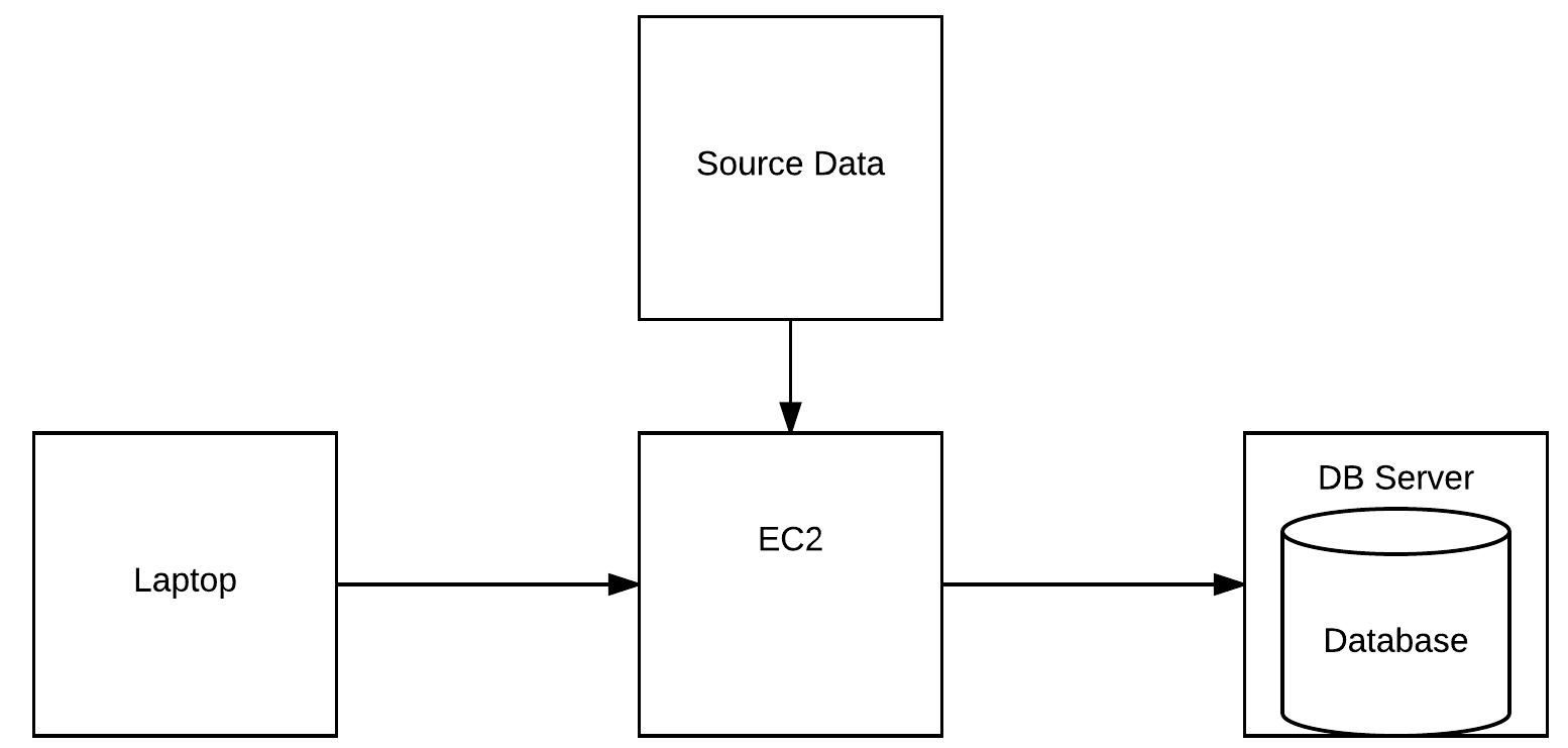 Connect from the EC2