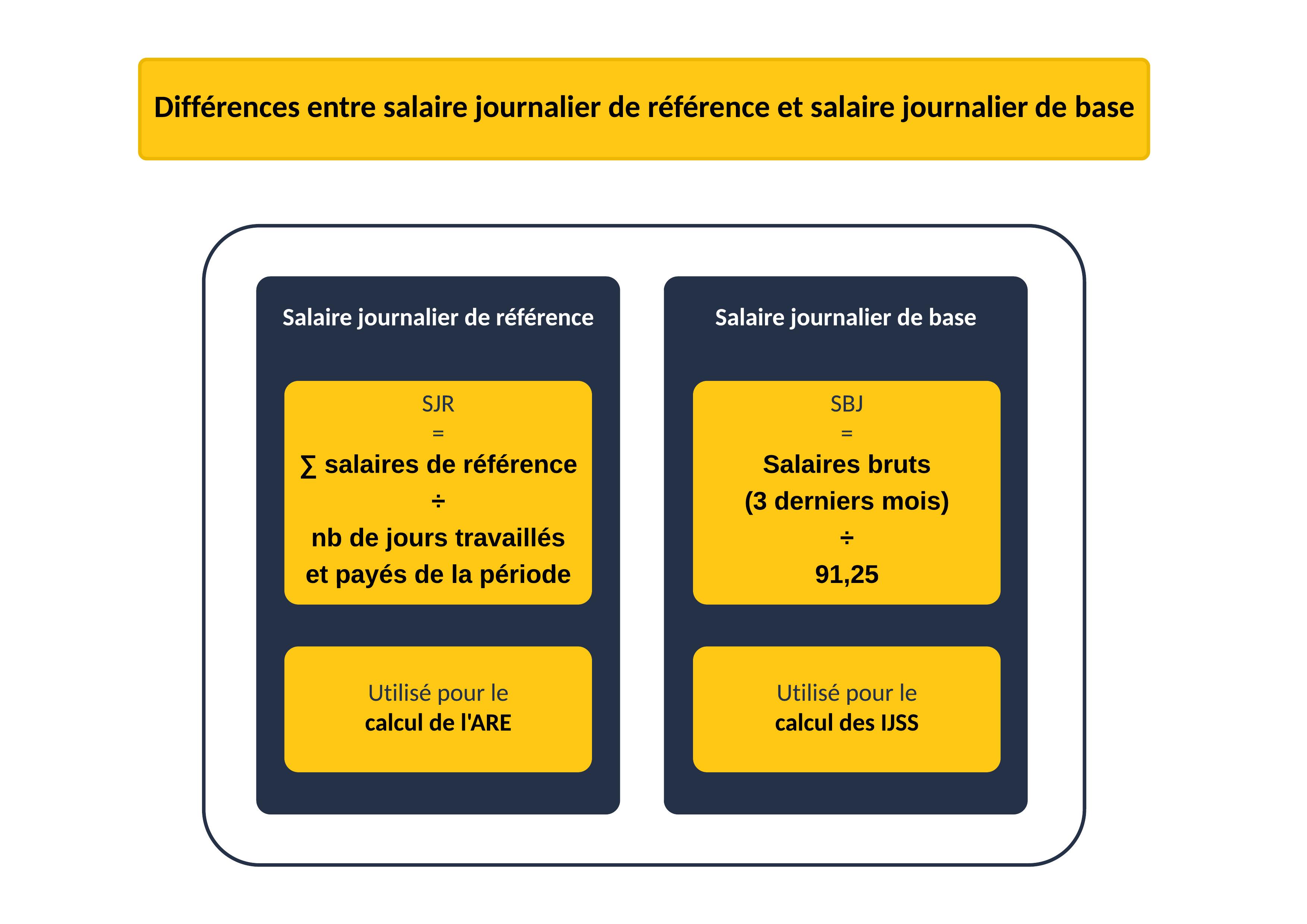 Différences entre salaire journalier de référence et salaire journalier de base