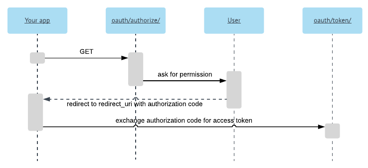 Authorization code grant sequence diagram