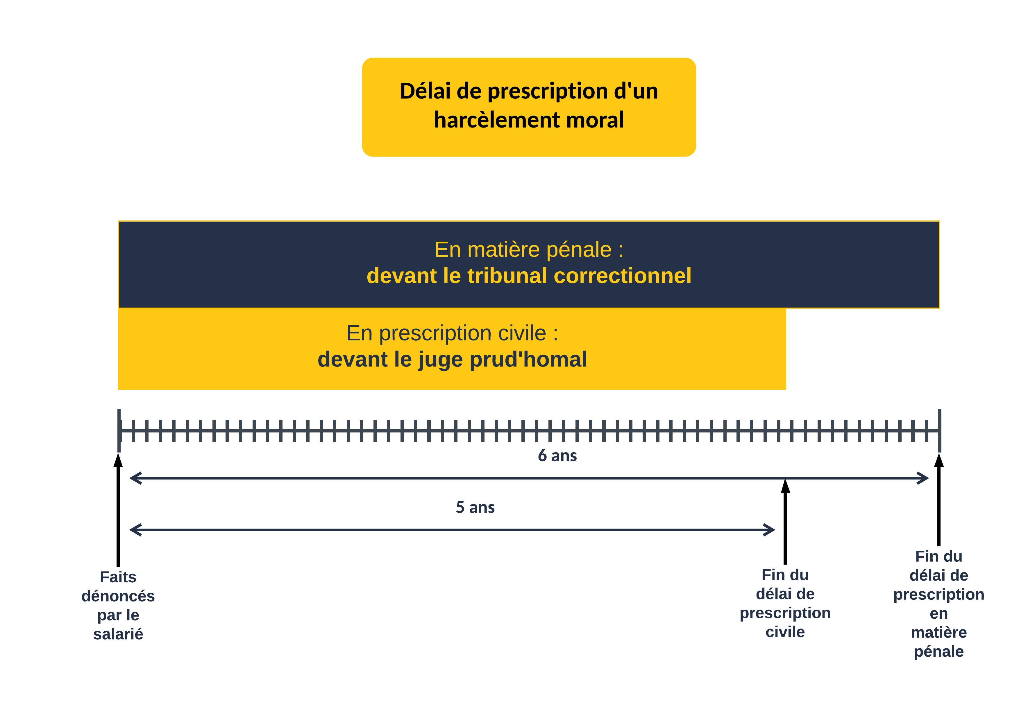 Délai de prescription d'un harcèlement morale